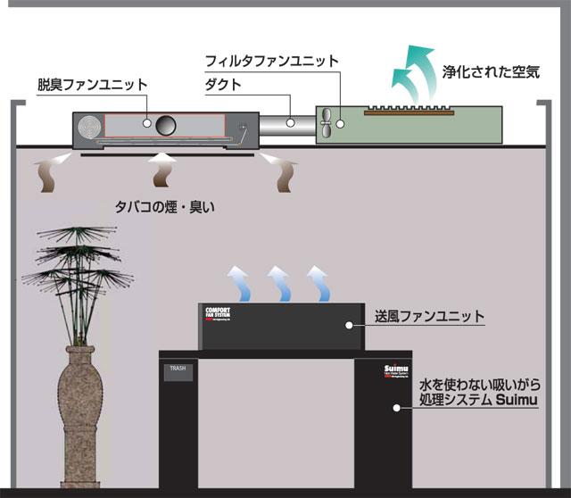 コンフォート・ファン・システムのイメージ図