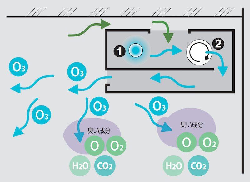 小型脱臭ファンシステムによるオゾン脱臭の原理を描いた模式図